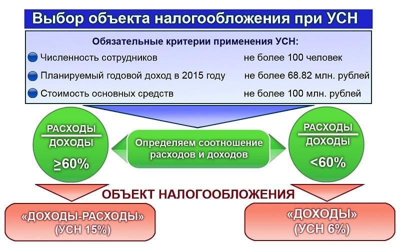 Списание кредиторской задолженности при усн доходы