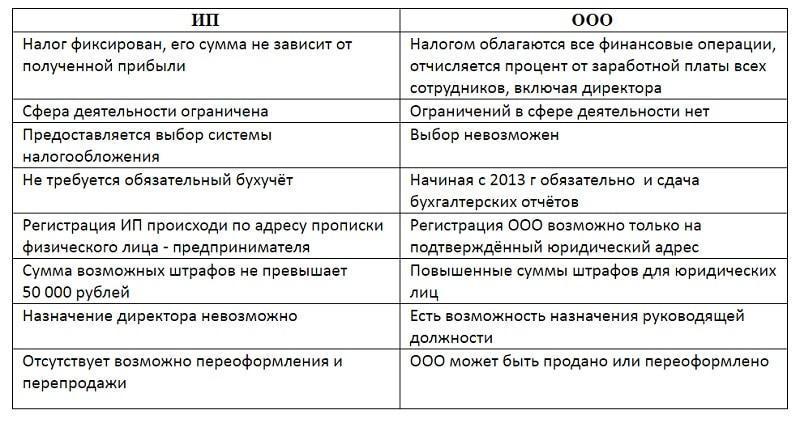 Санкт-Петербургский в чем разница ип от ооо мужчина видит
