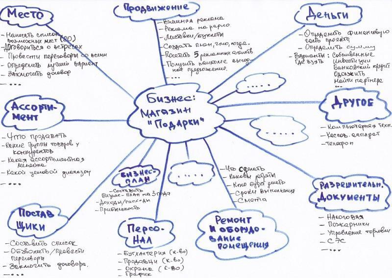 Пример реализации бизнес идеи