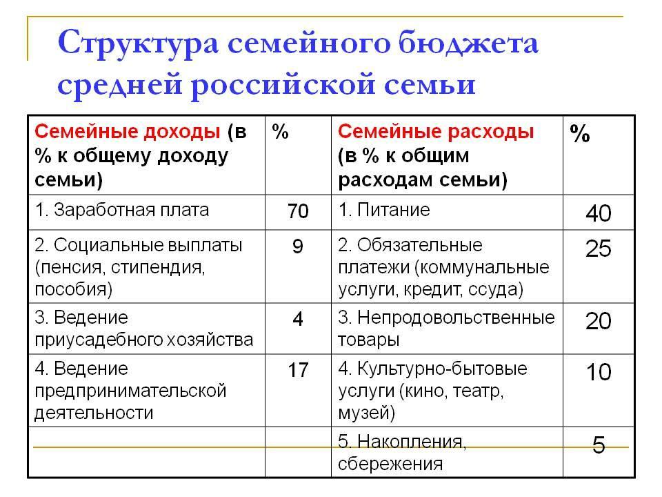 классификация доходов организации населения