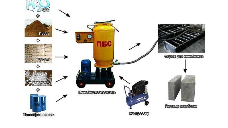 Оборудование для производства пенобетонных блоков