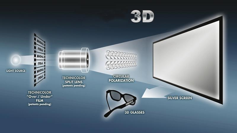 Оборудование для 3d кинотеатра