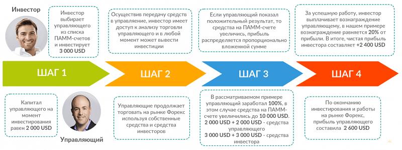 Принцип работы ПАММ счета