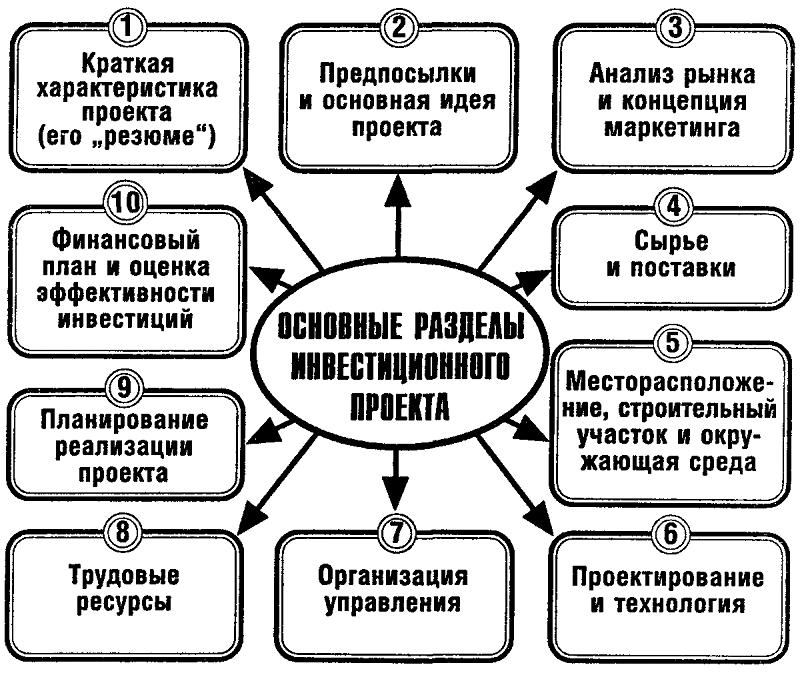 структура бизнес план инвестиционного проекта