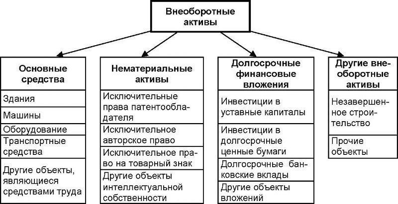 формула рентабельности активов по балансу