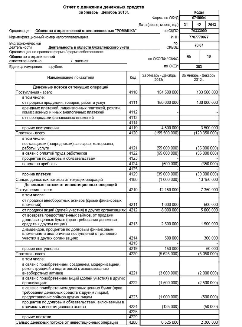 отчет о движении денежных средств скачать бланк формы 4