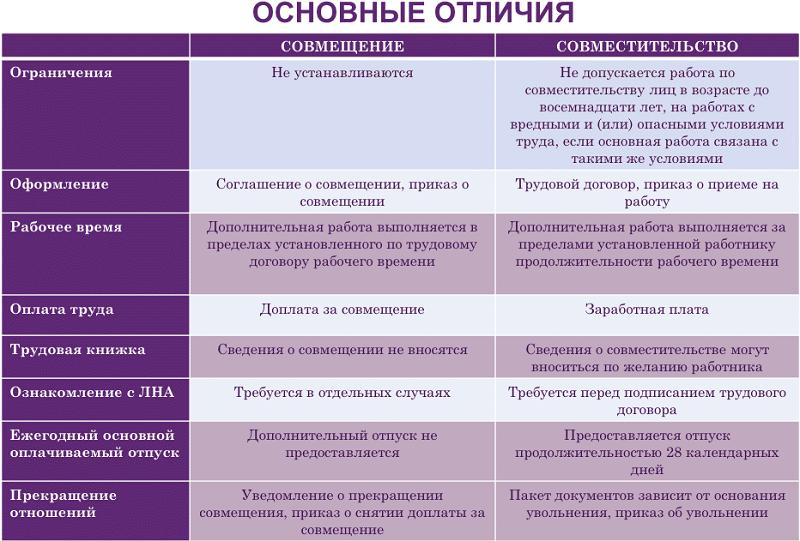таблица основных различий совместительства и совмещения