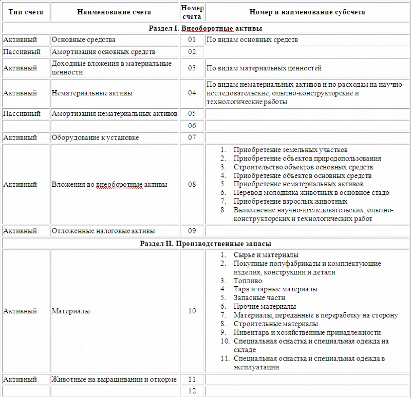 бухгалтерские счета таблица