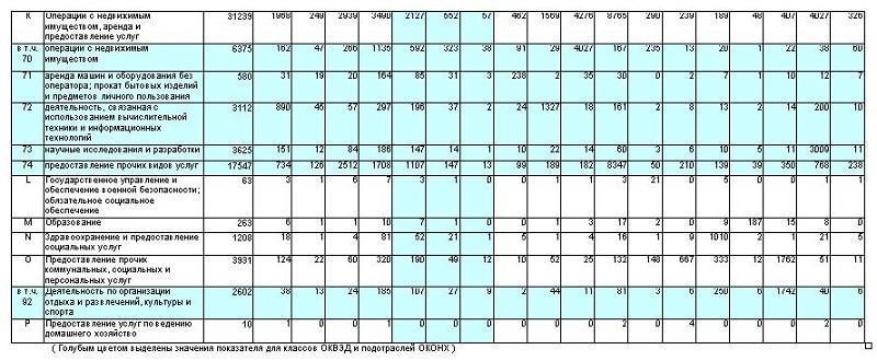 Таблица новых оквэд с 2017 года
