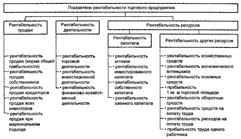 формулы показателей рентабельности предприятия