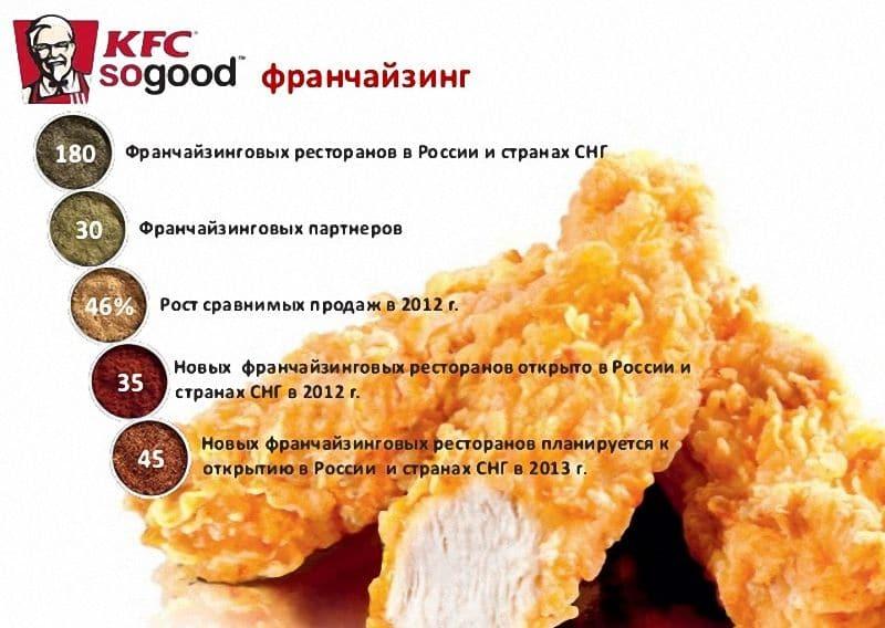 франшиза KFC стоимость