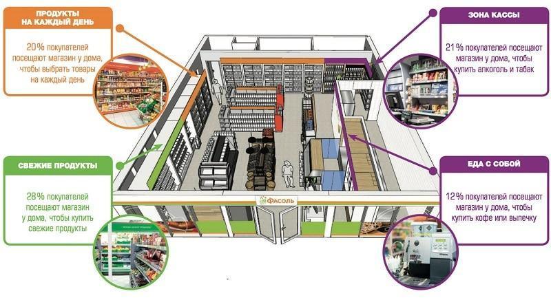 Изображение - Условия для открытия магазина фасоль по договору франчайзинга от metro franshiza-fasol-pochemu-zakrylis-3-magazina