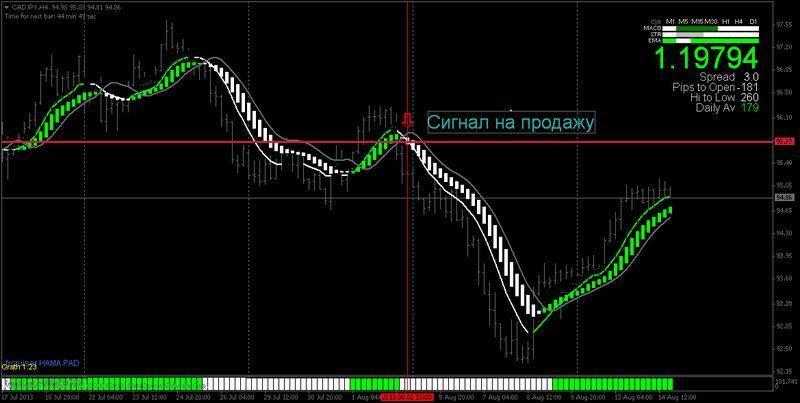 трендовые валютные пары форекс