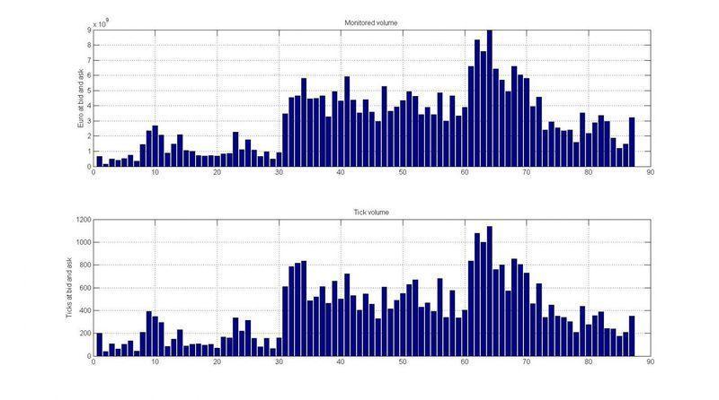 объемный анализ рынка форекс