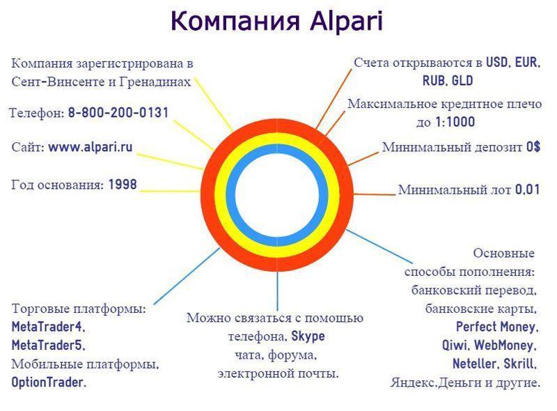 самый надежный брокер форекс в России