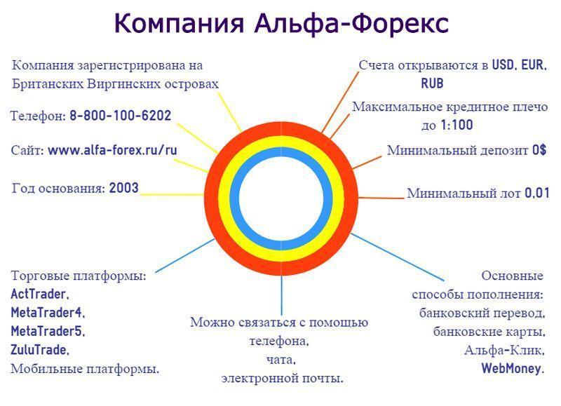 рейтинг форекс брокеров в россии по надежности