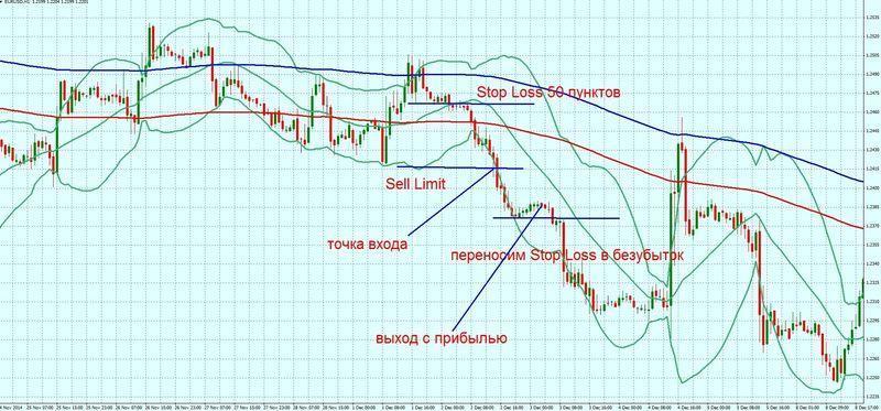 форекс торговые стратегии трендовых индикаторов