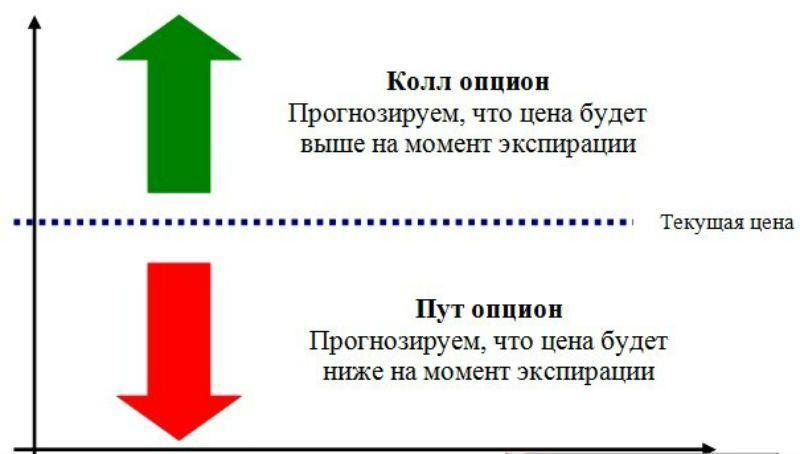 опционный анализ для торговли на forex