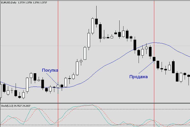 Стратегия форекс на дневных графиках форекс.ру курс доллара