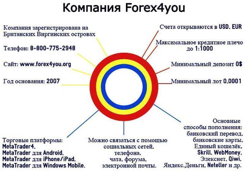 4 форекс