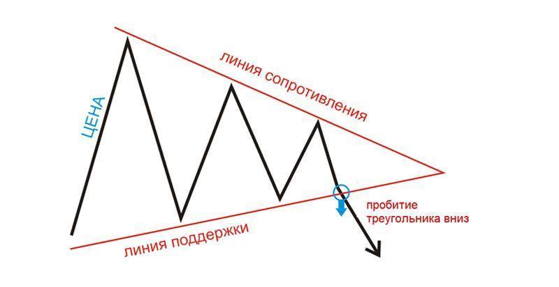 индикатор треугольник форекс