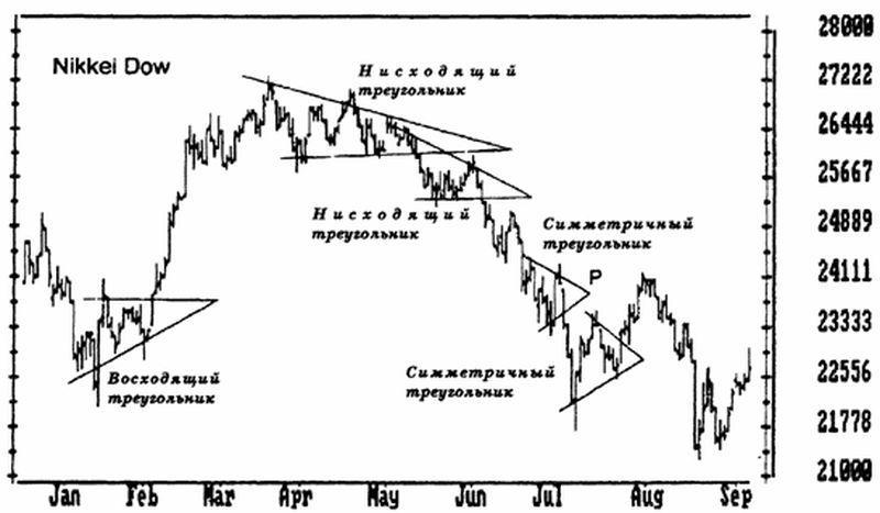 треугольник фигура форекс