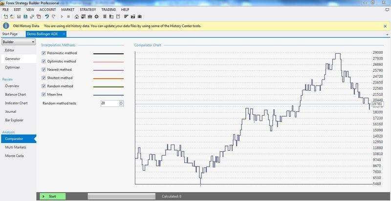 forex builder strategy