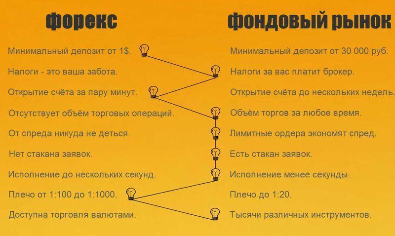 фондовый рынок России или форекс что выбрать