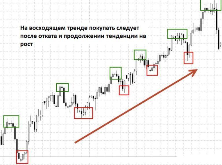 Точки входа в рынок форекс картинки