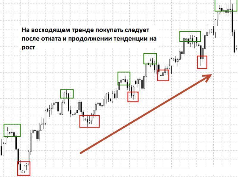 поиск точки входа в рынок