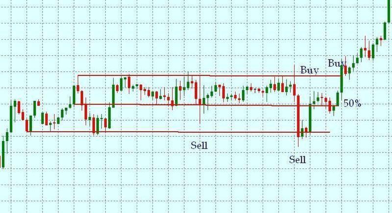 индикатор точки входа в рынок