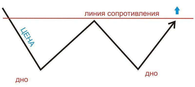 форекс две вершины