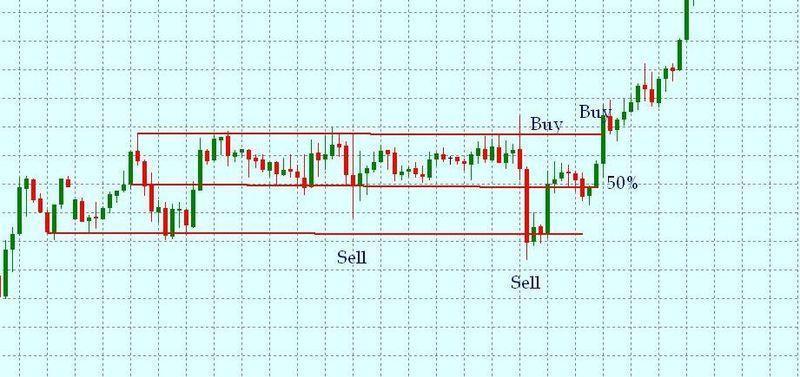каким индикатором определить флэт на рынке форекс