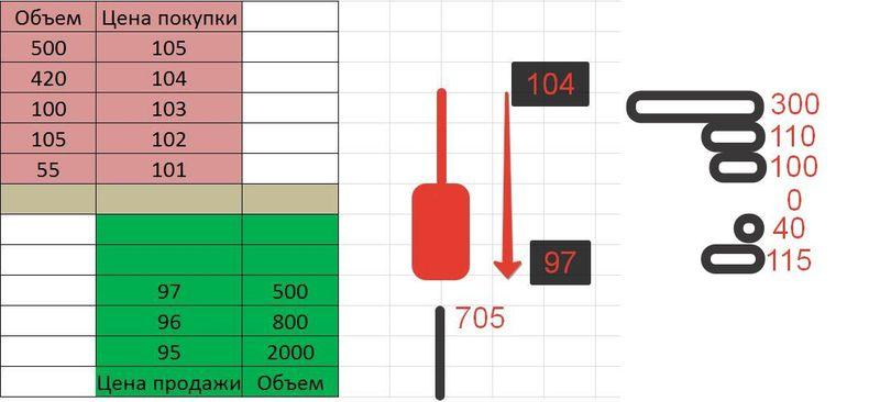 стакан цен форекс как пользоваться